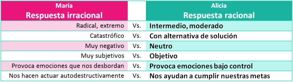 tabla comparativa irracional vs racional